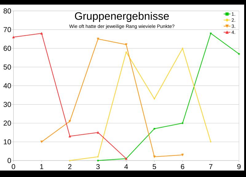"""Punkteverteilungen aller 4er-Gruppen in Fußball-EM und -WMs. Ergebnisse """"alter"""" Gruppen sind auf das aktuelle 3-Punkte-System umgerechnet."""